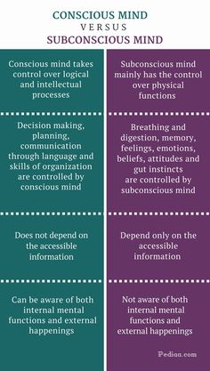 Difference Between Conscious and Subconscious Mind - Conscious vs Subconscious Mind Comparison Summary Emotional Intelligence Psychology Notes, Psychology Studies, Psychology Facts, Behavioral Psychology, Subconscious Mind Power, Mind Over Matter, Hypnotherapy, Human Behavior, Self Awareness