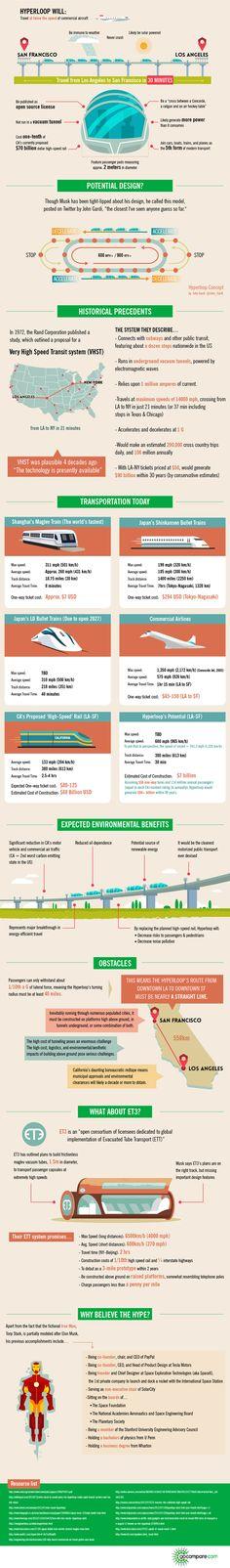 Infographic: Hyperloop - speedy transportation system to be unveiled Aug 12, 2013.  elon musk, hyperloop, green transportation, sustainable design, green design, maglev, magnetic levitation, public transportation, train, pneumatic tube
