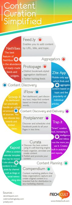 "DIGITAL MARKETING -         ""Content Curation Simplified: An #Infographic - #contentmarketing""."