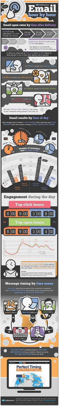 Email responsiveness by the hour. #email #marketing