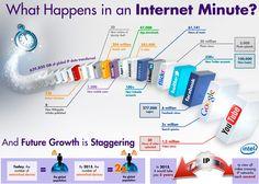 Infografía: ¿Qué sucede cada minuto en Internet? #fleytong #ccentral #SeminarioTIC