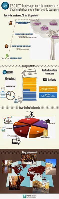 Presentation, Blog, France, Business, Business School, Open House, Infographics, Tourism, Travel