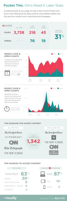 http://gigaom.com/2013/08/08/some-new-data-further-thoughts-on-my-save-read-it-later-habits/