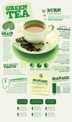 Green Tea for weight loss. Green tea benefits Diet plan for weight loss in two weeks! Do yourself a flat belly! Detox Drinks, Healthy Drinks, Healthy Meals, Healthy Recipes, Eat Healthy, Healthy Nutrition, Healthy Weight, Detox Juices, Breakfast Healthy