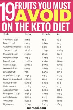 This is a list of 75 food you must avoid on the keto diet . - Lose weight quickThis is a list of 75 food you must avoid on the keto diet to get into ketosis and lose weight. These foods range from fruits, sweeteners, beans and legumes, cereals, Keto Diet Guide, Ketogenic Diet Meal Plan, Keto Food List, Ketogenic Diet For Beginners, Keto Diet For Beginners, Keto Meal Plan, Diet Meal Plans, Diet Meals, Diet Recipes
