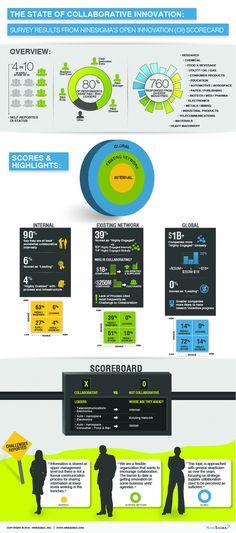 NineSigma Releases Open Innovation Scorecard Report [Infographic]