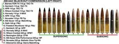We tested 17 different types of subsonic and supersonic factory-loaded AAC Blackout ammo to find out how they perform in short barreled 300 Blackout Barrel, 300 Blackout Pistol, Barrels For Sale, Ar Parts, Custom Ar, Wilson Combat, Reloading Ammo, Long Rifle, V Max