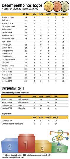 O ciclo que terá seu auge a partir desta semana, quando os olhos do mundo se voltam para a Cidade Maravilhosa, teve início com a meta de levar o Brasil pela primeira vez a um posto entre as 10 maiores forças olímpicas. (01/08/2016) #Medalhas #Ouro #Prata #Bronze #Rio2016 #Olimpíada #JogosOlímpicos #Infográfico #Infografia #HojeEmDia