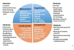 Instructional Design - behaviorism, cognitivism, constructivism, connectivism