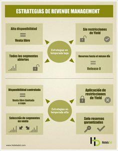 Comunidad HostelTur - Infografía – Estrategias de Revenue Management para Hoteles - YIELD and REVENUE MANAGEMENT