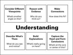 Visible Thinking - Understanding Map (6)