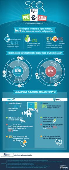 SEO vs. PPC and SEO vs. SMM [Infographic] Compares the merits of each for lead generation for B2B and B2C businesses
