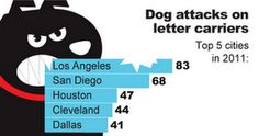 Dog attacks on letter carriers