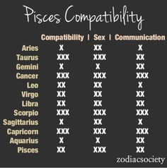 Cusp sign compatibility