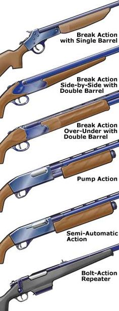 Common actions on shotguns (South Carolina Hunter Safety Course)