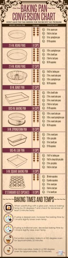 Baking Pan Conversio
