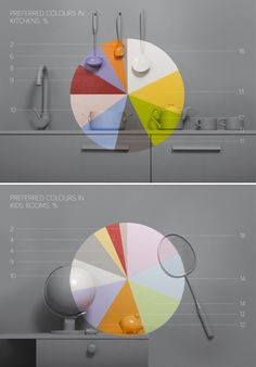 handmade pie charts showing colour statistics for paint company