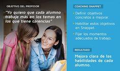 Personalizar el aprendizaje en el aula, con el Programa de Coaching de Snappet