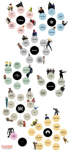 Infograph of which studios own what