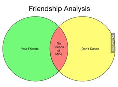 So you visually understand why you should leave your friends behind