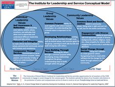Excellent Leadership and Service Model