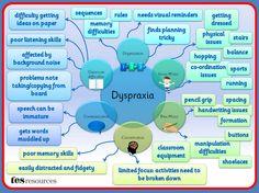 Dyspraxia (TES)