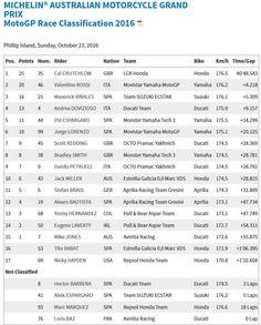 Australian GP Race Results