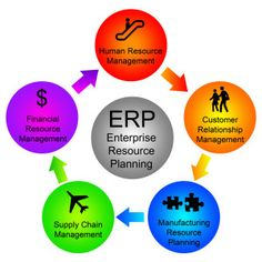 Enterprise resource planning (ERP) is business management software—usually a suite of integrated applications—that a company can use to collect, store, manage and interpret data from many business activities, including: Product planning, cost. Manufacturing or service delivery. Marketing and sales.  #SoftwareDevelopment #SoftwareDevelopmentServices ##SoftwareDevelopmentCompany #Software