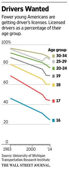 Less than a quarter of 16 years old have driver's licenses, compared with 46% in 1983 http://on.wsj.com/1VbfMCS