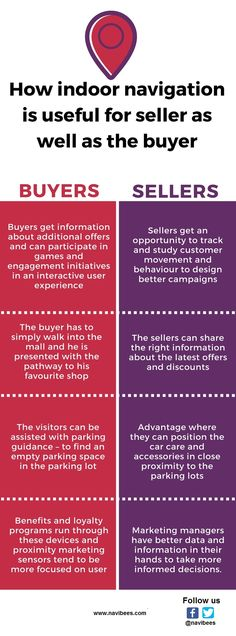Indoor positioning can make a huge difference in increasing the sales and business of the shops and establishments in the malls. Indoor navigation system is going to get better and will increase day by day for the benefit of both buyers and sellers.