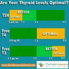Optimal thyroid values