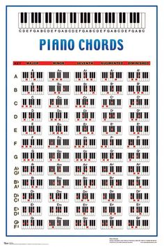 printable piano keyboard chord chart chord chart and accompanying tips http makingmusicfun. Black Bedroom Furniture Sets. Home Design Ideas