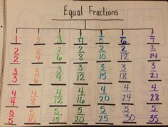 Tree map for equivalent fractions