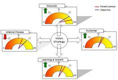 """Weg met die stapels papier, waarin je pas na drie keer lezen begrijpt hoe je onderneming reilt en zeilt. Gooi ze in de prullenbak!""""  Want er is tegenwoordig meer mogelijk om de relevante bedrijfsinformatie (visueel) leesbaar en begrijpelijk te maken. Hoe? In een zogeheten dashboard. Dit is een combinatie van diverse prestatie-indicatoren, die een afspiegeling vormt van de bedrijfsvoering. Deze indicatoren worden weergegeven in de vorm van grafieken, staafdiagrammen, metertjes, stoplichten…"""