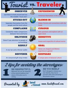 Differences Between Tourists & Travellers #Infographics