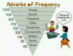 Belajar Adverbs of Frequency – English Café Bali