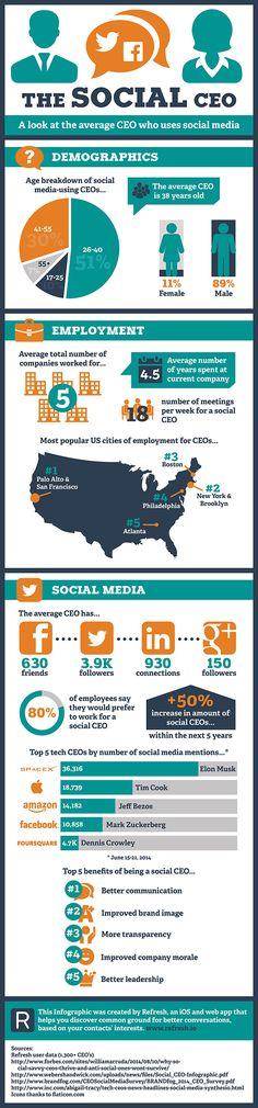 The Social Media Using CEO (Infographic)