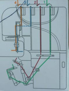 Overlock einfädeln ist mit der Knotentechnik ganz einfach. Dieser Artikel zeigt anschaulich, wie es geht.