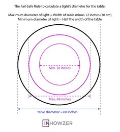 The Fail Safe Rule To Calculate Diameter Of A Light For Table