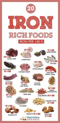 This infographic shows 20 iron rich foods alongside the amount of iron (% RDI) they offer per 100 grams. Some of these sources are heme iron (from animal foods) and some are non-heme (plant foods). Which are the best food sources of iron? Nutrition Food List, Sport Nutrition, Nutrition Articles, Health And Nutrition, Animal Nutrition, Proper Nutrition, Foods With Iron, Foods High In Iron, Iron Rich Foods