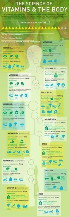 Essential Vitamins and Minerals: Many, perhaps most, of us do not get our necessary vitamins and minerals each and every day. Over time that causes serious problems. Eat well. greennutrilabs.com/?utm_content=bufferf86bd&utm_medium=social&utm_source=pinterest.com&utm_campaign=buffer