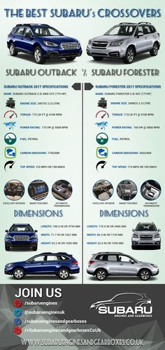 Subaru Forester vs Subaru Outback: The Best Subaru's Crossovers #SubaruCrossovers #SubaruForester #SubaruOutback #Infographic Read more: http://www.subaruenginesandgearboxes.co.uk/subaru-forester-vs-subaru-outback-best-subarus-crossovers/