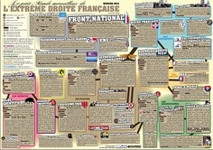Infographic of the Extreme Right in Fance. Police Nationale, Front National, France, Knowing You, Insight, Periodic Table, Knowledge, Politics, Figaro