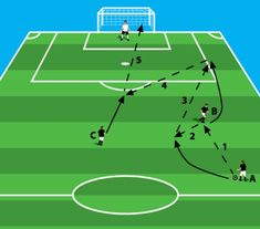 Soccer Shooting Drills, Football Coaching Drills, Soccer Training Drills, Soccer Drills For Kids, Soccer Workouts, Soccer Practice, Youth Soccer, Soccer Games, Football Soccer