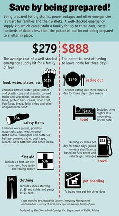 """""""Think preparedness costs more money? This infographic from shows how preparing can save hundreds. National Preparedness Month, Emergency Supplies, Emergency Kits, Emergency Management, Power Outage, Disaster Preparedness, In Case Of Emergency, Good To Know, Sustainability"""