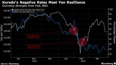 #Yen Stays Strong to Defy Negative Rates, #FED Hike Chances > http://www.bloomberg.com/news/articles/2016-04-01/yen-stays-strong-to-defy-negative-rates-fed-hike-chances-chart > news for #trader #trading #forex