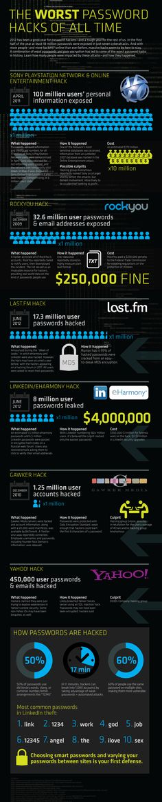 Hackers are getting smarter and better at what they do, it's time for internet users to step up their game and start taking password security seriously. Here we have an infographic demonstrating how easily it could be you, and how bad being hacked could be. The worst password hacks of all time.
