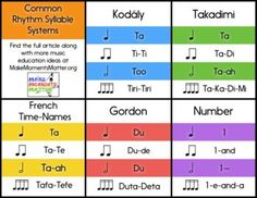 Five different rhythm syllable systems, pros/cons of each, and some history. Read this blog post for more!