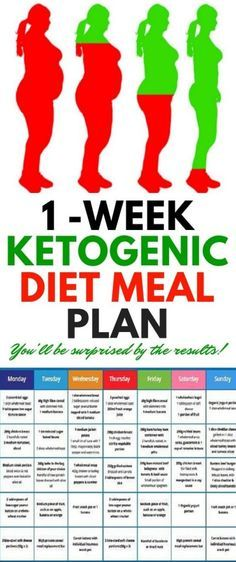 Ketogenic Diet Meal Plan Intended To Fight Heart Disease, Diabetes, Cance.- Ketogenic Diet Meal Plan Intended To Fight Heart Disease, Diabetes, Cance… Ketogenic Diet Meal Plan Intended To Fight Heart… - 7 Day Diet Plan, Diet Meal Plans To Lose Weight, Need To Lose Weight, Weigh Loss Meal Plan, Easy Diet Plan, The Plan, How To Plan, Ketogenic Diet Meal Plan, Keto Meal Plan
