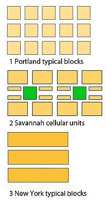 Grid patterns: Portland vs. Savannah vs. New York